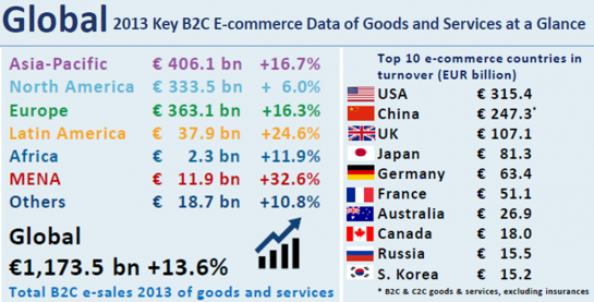 Global 2013 b2c e-commerce data